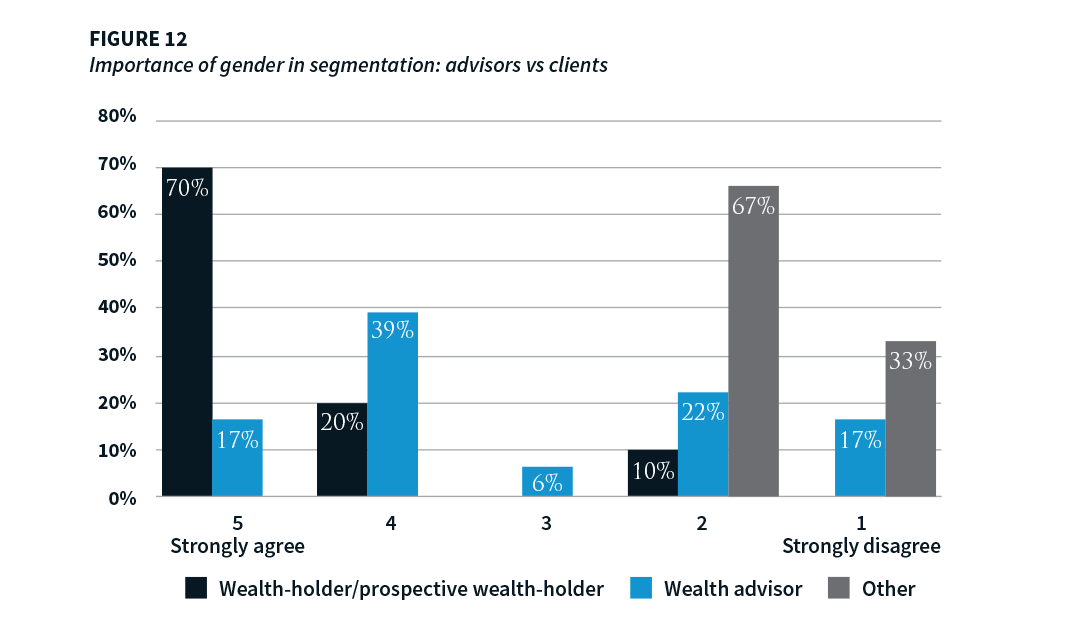 Research: gender is more important to clients than to their wealth managers and advisors